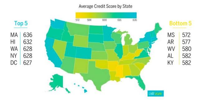 puntuacion de credito por estado