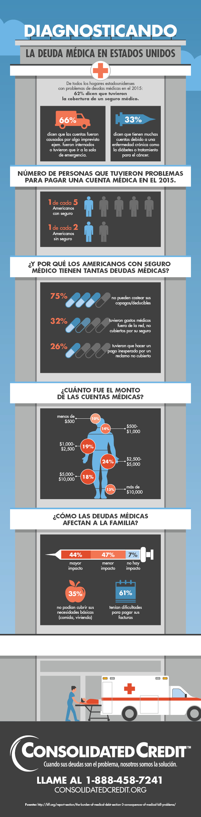 Infografía sobre las dudas médicas