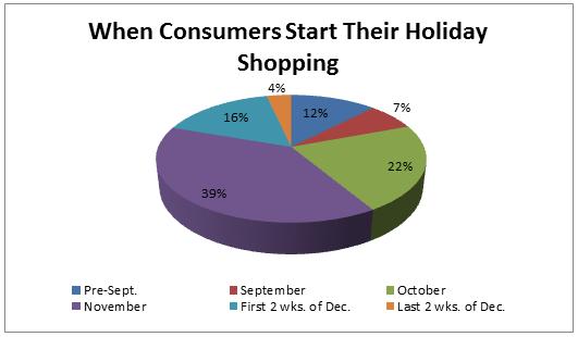 Gasto del Consumidor 2012