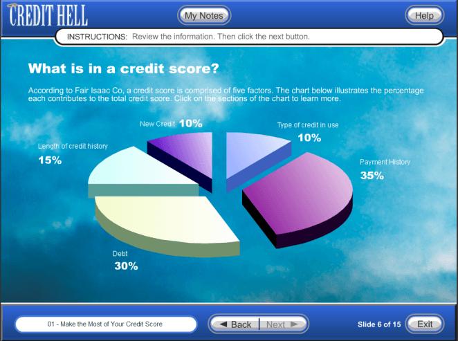 Saque el máximo partido de su Puntaje de Crédito
