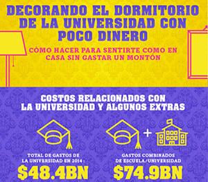 Infografía: Cómo decorar su dormitorio universitario gastando menos