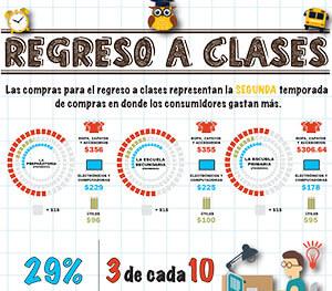 Infografía: Regreso a Clases 2015