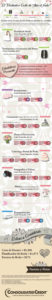 Infografía: El verdadero costo de