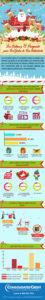 Infografia: Los Latinos y el Presupuesto para las Fiestas