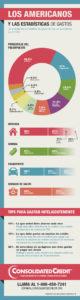 Estadísticas de los Americanos y los Gastos