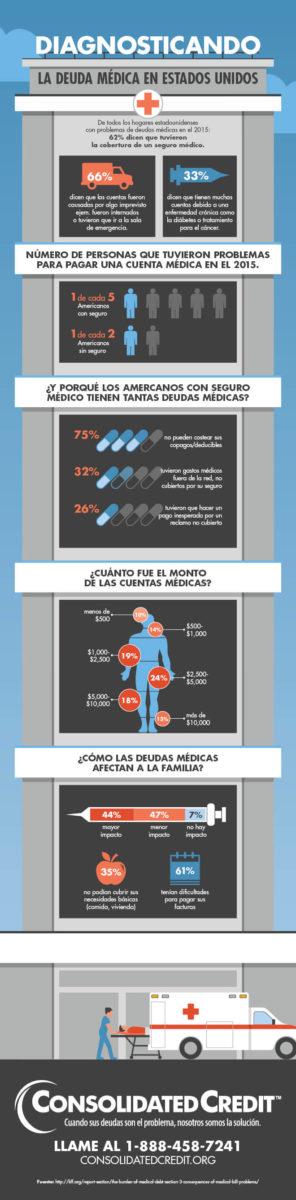 Infografía: Diagnosticando la Deuda Médica de los Estados Unidos