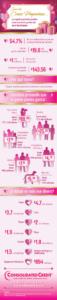 El costo del día de San Valentín