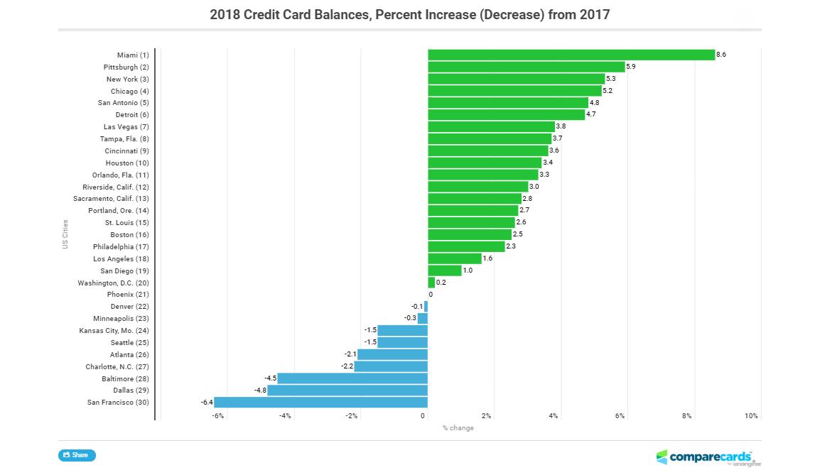 Balance de tarjetas de crédito