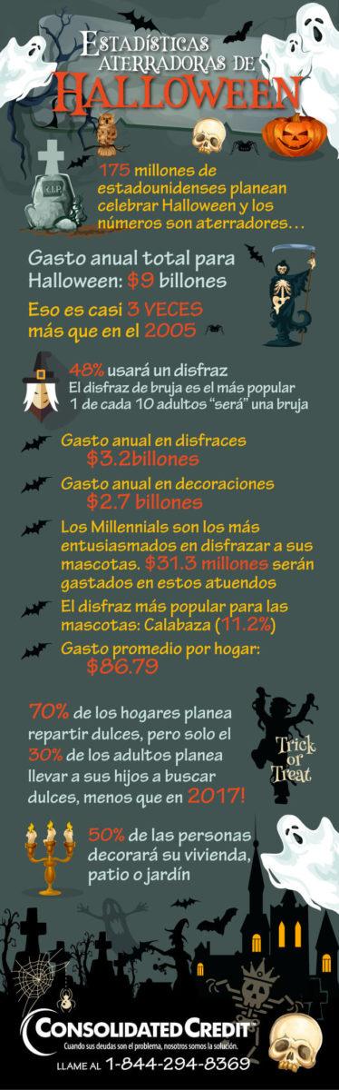 infografía halloween 2018