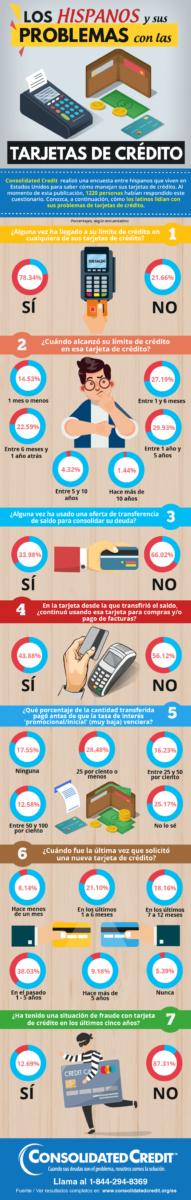 Infografía sobre los hispanos y sus problemas con las tarjetas de crédito