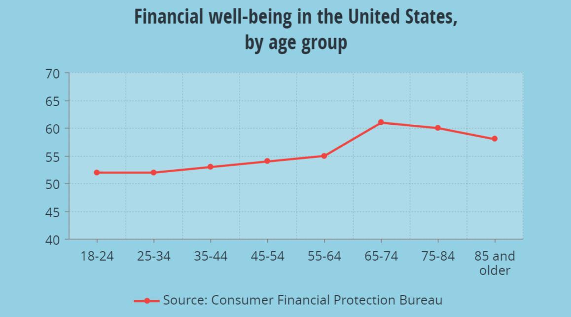 Bienestar financiero en EEUU