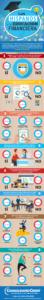 Infografía sobre los hispanos y la educación financiera