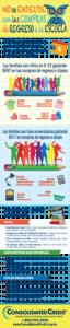Infografía sobre las compras de regreso a clases