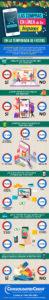 Infografía con datos sobre las compras en línea de los hispanos
