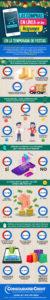 Infografía sobre las preferencias de los hispanos en sus compras en línea