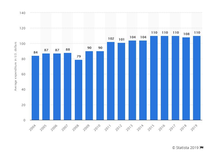 gráfica de Statista