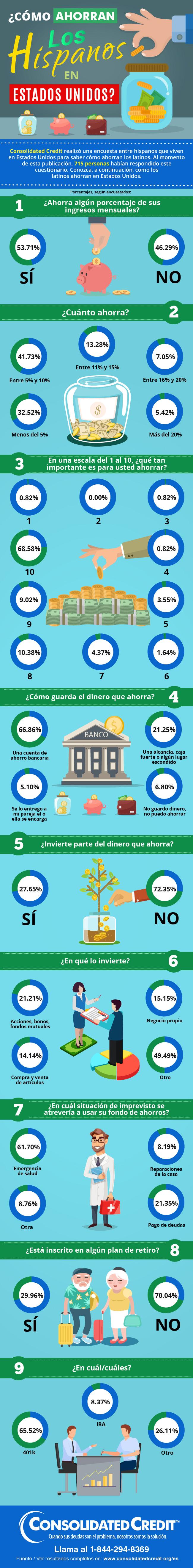 ¿Cómo ahorran los hispanos en Estados Unidos?