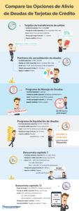 Esta infografía le ayuda a comprender cómo se comparan las opciones de alivio de deuda más comunes según cinco factores clave.