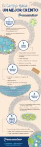 Esta infografía ofrece pasos sencillos que puede seguir para mejorar su puntaje de crédito y sus finanzas personales.