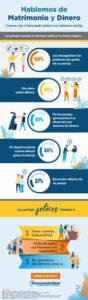 Esta infografía analiza seis estadísticas clave sobre cómo se combinan el matrimonio y dinero y tres secretos clave de las parejas felices.