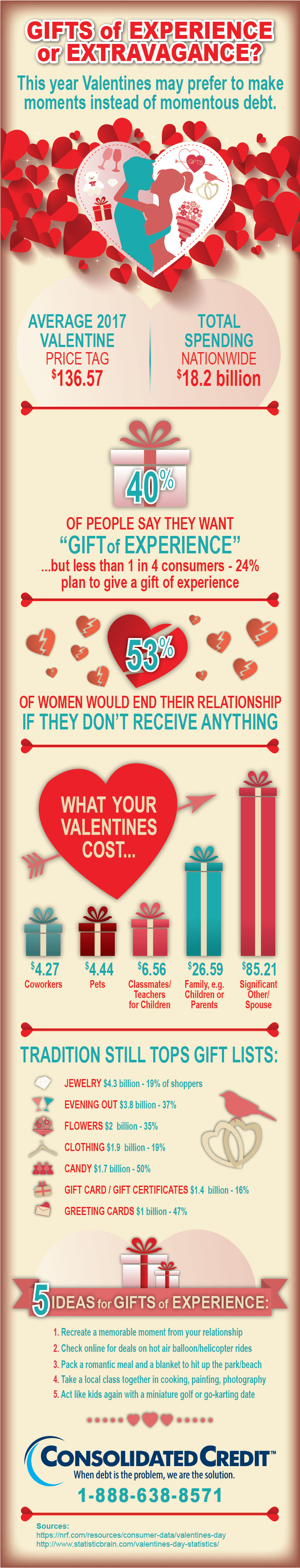 Are going into debt for Valentines gifts?