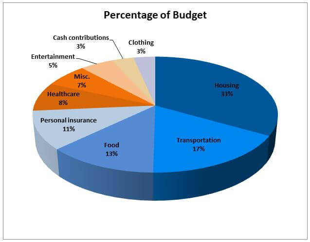 American budget spending percentages for 2014
