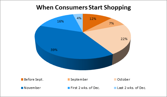 When do you start holiday shopping?