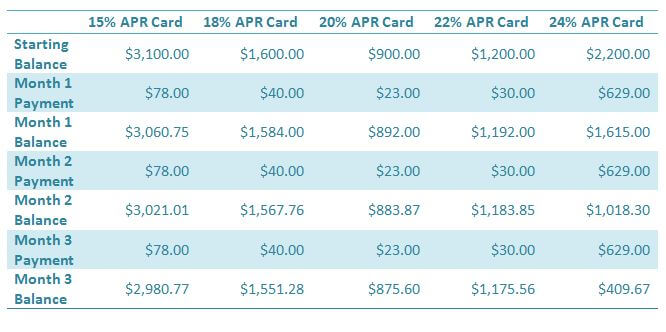 Reducing credit card debt by APR, Slide 1