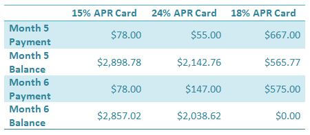 Reducing credit card debt by balance, Slide 3