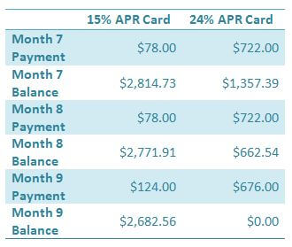 Reducing credit card debt by balance, Slide 4