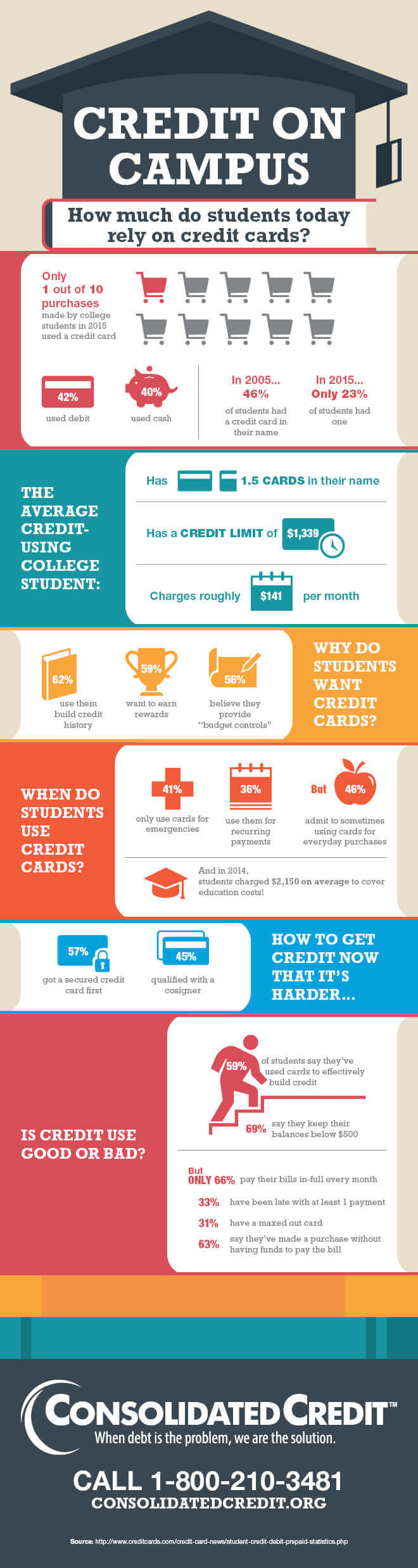 A look at student credit card use in the U.S.