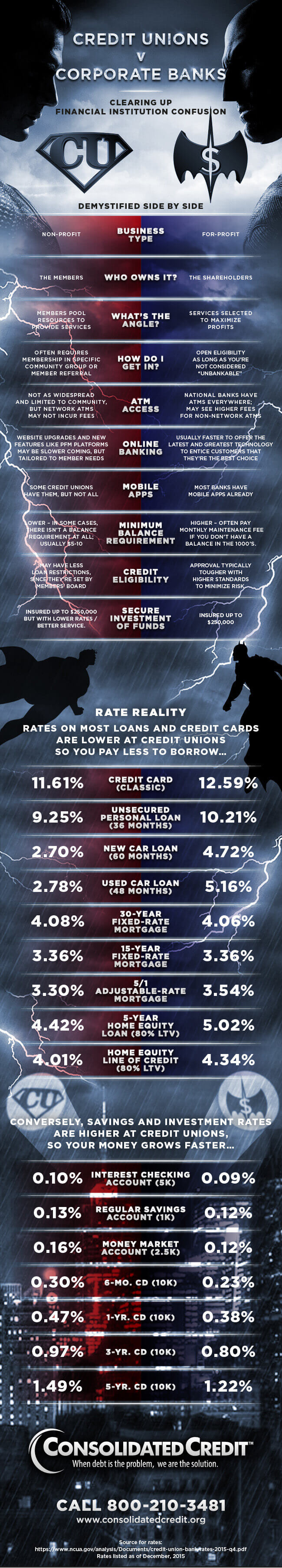 Key differences between credit unions and banks