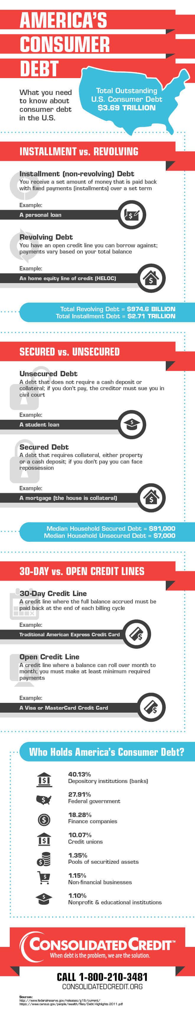 Consumer debt infographic