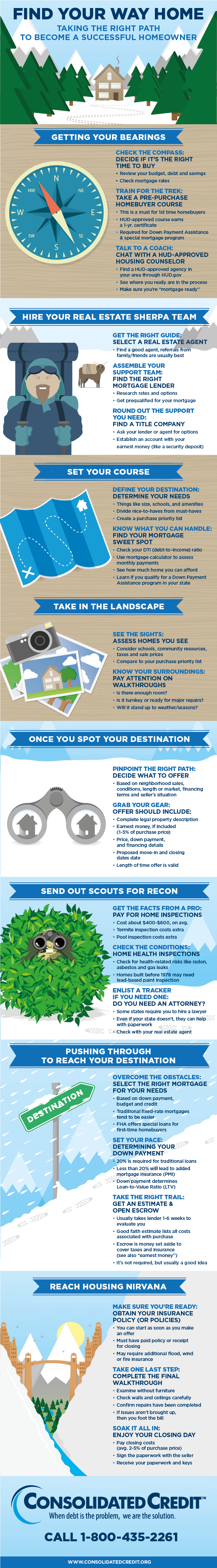 Infographic goes step by step through the home buying process