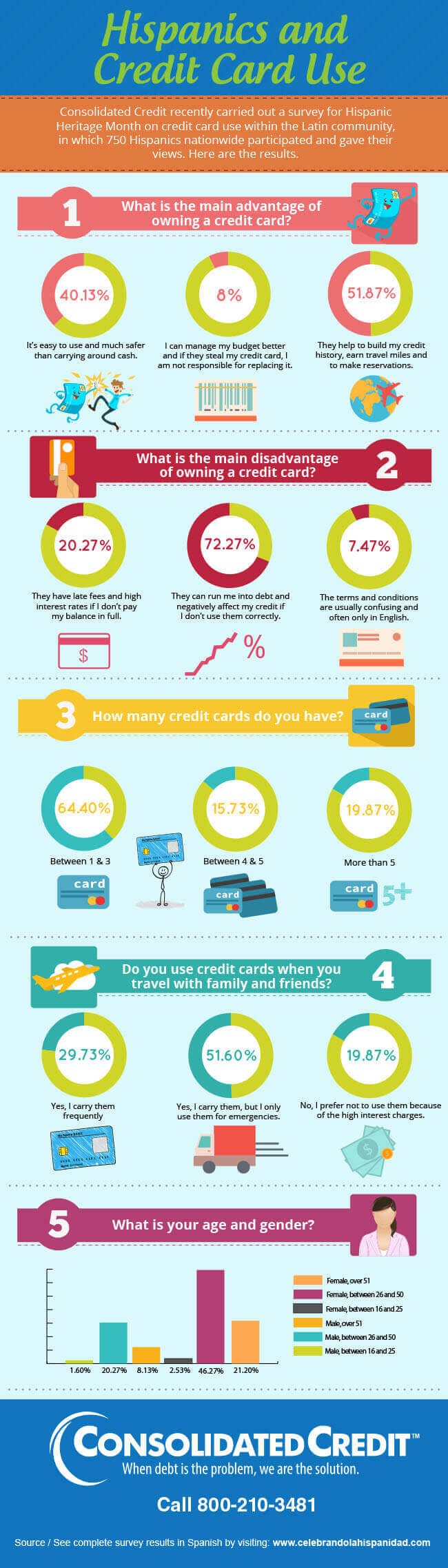 A look at how Hispanics feel about and use credit cards