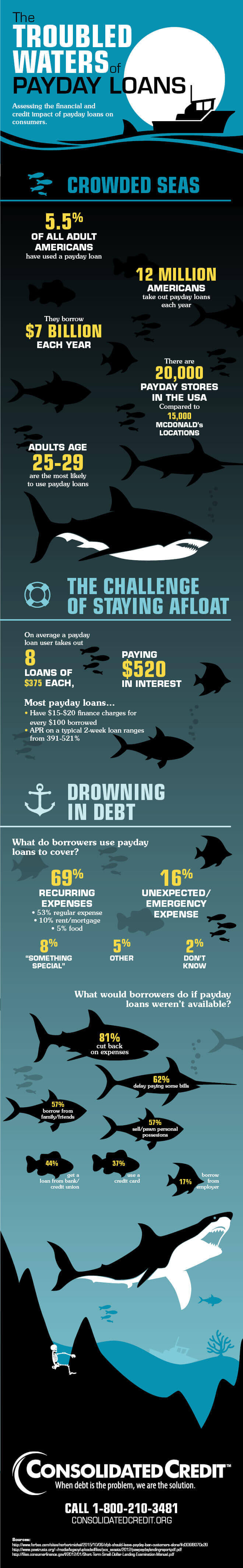 A closer look at payday loans and debt consolidation