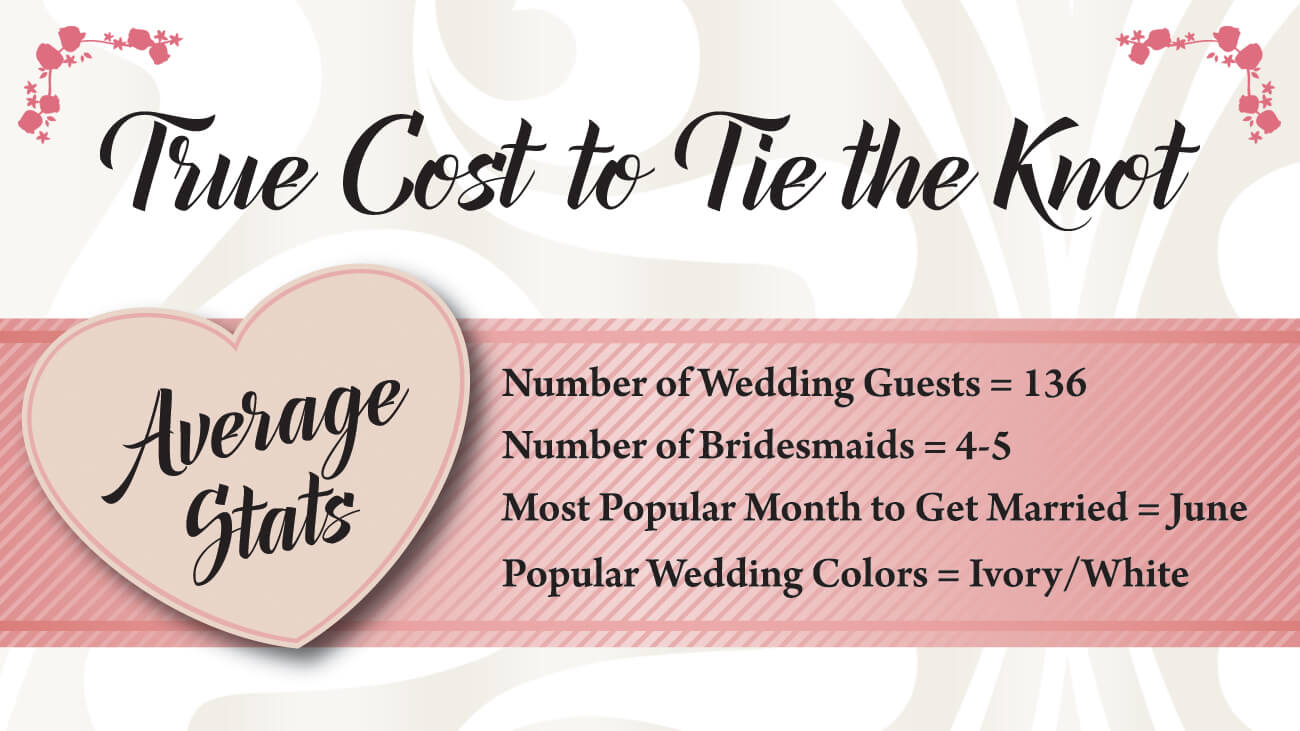 Wedding Costs on Credit