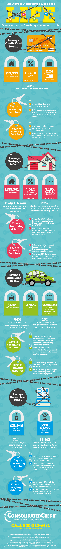 Unlocking the keys to a debt free life