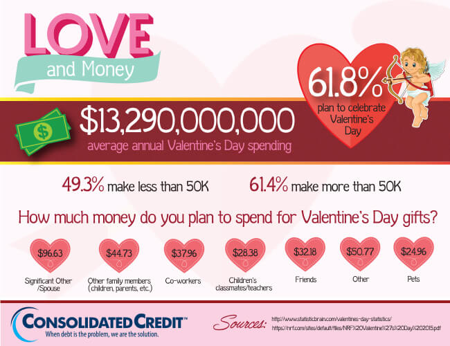Consumer spending for Valentine's Day