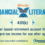 Financial Literacy - Wise Up! 401(k): Employer-based retirement account that puts away pre-tax income for use after age 67.