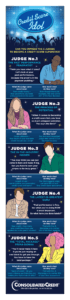 Consolidated Credit's Credit Score Idols infographic