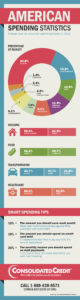 Graphic displaying average American spending statistics