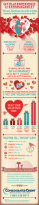 Graphic displaying statistics for how much people spend on gifts for Valentine's Day.
