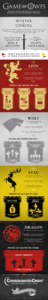 Graphic displaying how if your finances mirror the show, Game of Thrones, you may need help