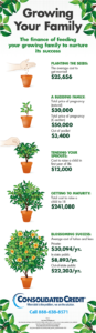 Graphic displaying how to save for your growing family