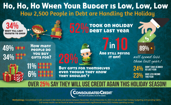Graphic displaying how indebted families scale back holiday budgets