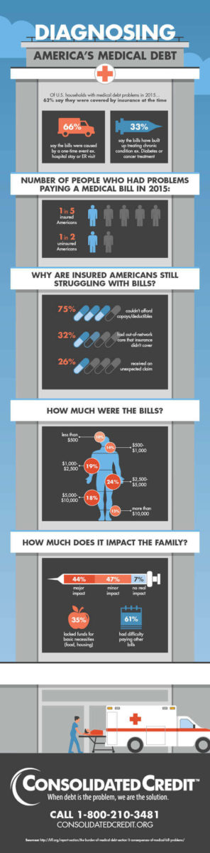 Graphic displaying statistics on the impact of medical debt on Americans.