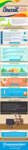 Infographic showing the cost of attending and watching the Summer Olympics in Brazil
