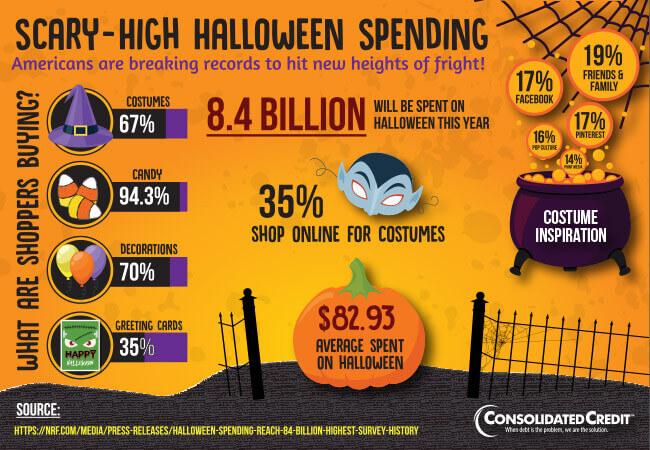 Graphic displaying statistics for how Americans stack up for Halloween spending