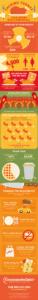 Graphic displaying tips to saving money during Thanksgiving